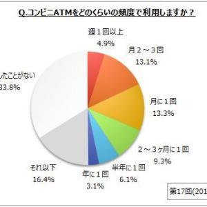 【コンビニATMに関するアンケート調査】コンビニATMの利用者は7割弱。利用意向者は5割弱、2~3か月に1回以上利用する人では8~9割