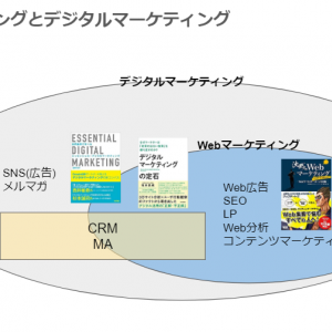 <Webマーケティング>初心者向けおすすめ本