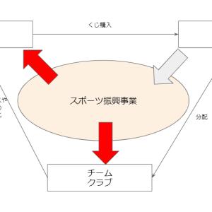 日本のスポーツくじとスポーツベッティングの現状