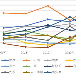 都立中 2017年~2021年 国公立大合格率 グラフ分析から考察レポート②