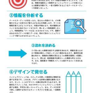 SEOにおけるインフォグラフィックの重要性とCanvaを使ってインフォグラフィックを作成する方法