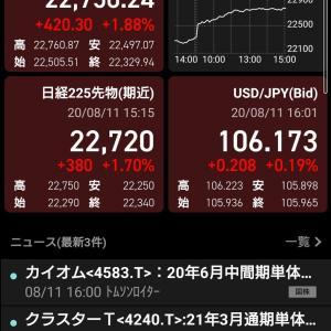 11日の日経平均は420円大幅プラスでした