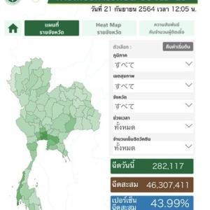 タイのワクチン接種率、意外にがんばってる