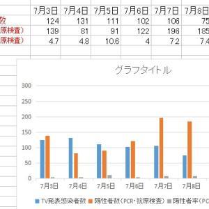 東京都新型コロナ      感染者の実数と日々のグラフ