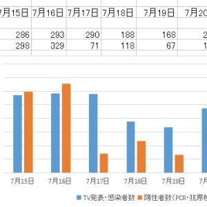 東京都新型コロナ      感染者総数:2241人(前日比:+281人)