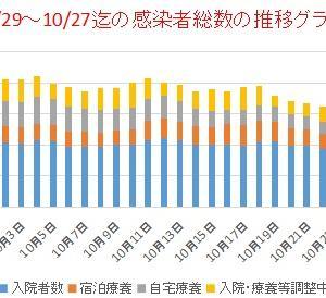 東京新型コロナ         10/9~10/27日別感染者総数