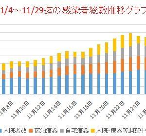 東京新型コロナ        11/15~29迄の感染者総数