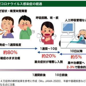 新型コロナ感染対策      重症化のリスク因子