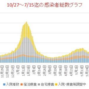 東京新型コロナ           7/1~15迄感染者総数