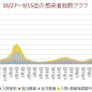 東京新型コロナ       9/1~15迄の感染者総数