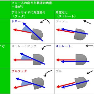 新飛球法則をわかりやすく図解【レッスンメモ】