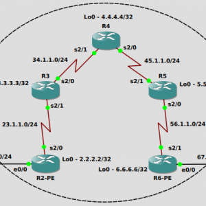 GNS3で演習 EIGRP Routing in a VPN と OSPF Routing in a VPN