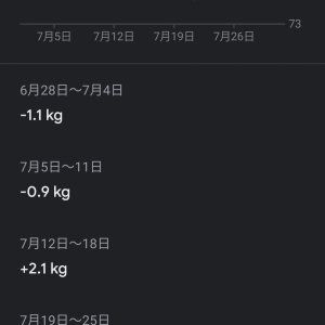 糖質制限1か月経過:2.5kgの減少