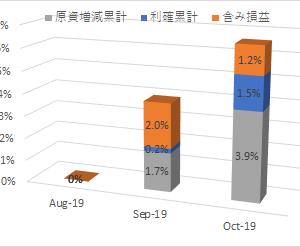 2019年10月半ば株式運用成果推移