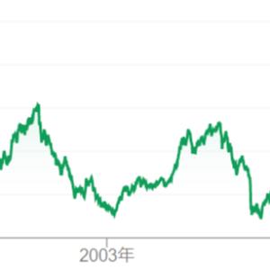 【日本株】株価の変動幅からリスクとリターンを把握する