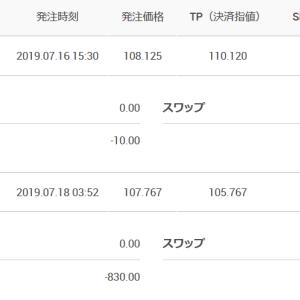 ドル円 1敗1分け