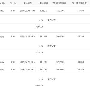 ユーロドル利確+164pips ドル円2連敗