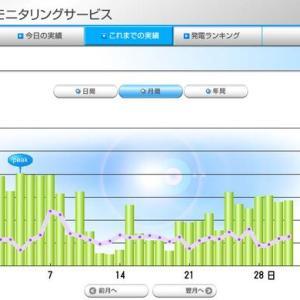 自宅太陽光発電 8月実績