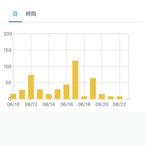 総PV数50,000行ったらブログ再開します