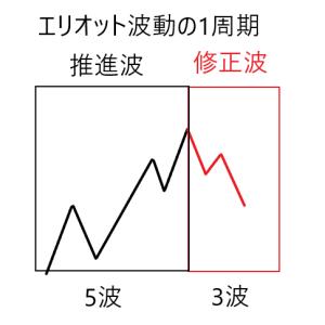 【FX】エリオット波動をかじる – 基本規則と周期