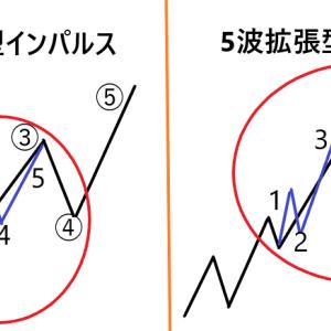 【FX】エリオット波動をかじる – エクステンション(拡張)