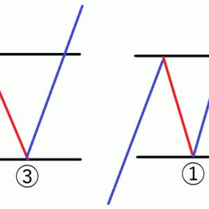 【FX】エリオット波動をかじる – 修正波パターン(フラットとトライアングル)