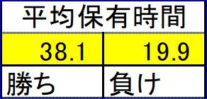 【ゲイスキャ】4月データ集計の追加情報。保有時間や曜日別勝率など。