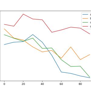 pandasのplotメソッドで折れ線グラフにプロットする