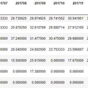 pandas pivot_table関数で価格帯・年月ごとのデータを集計する
