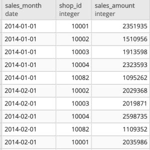 【PostgreSQL】売上の全対比を計算するSUMウィンドウ関数の使い方
