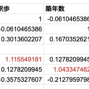 重回帰分析を利用する時は多重共線性に注意する【Excelで学ぶ統計学】