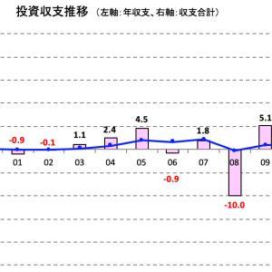 投資収支(20年3月度)