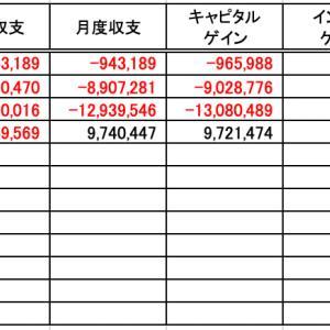投資収支(20年4月度)