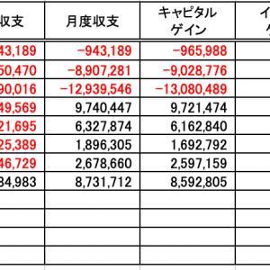 投資収支(20年8月度)