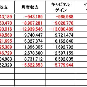 投資収支(20年9月度)