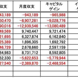 投資収支(20年10月度)