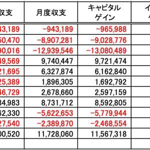 投資収支(20年11月度)