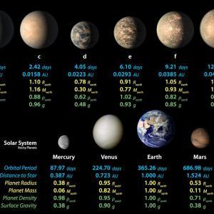 """""""トラピスト1""""の地球型惑星は一度大気を失ってから、再び大気を得ていた"""