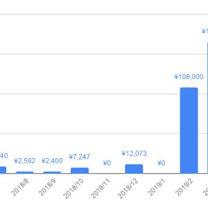 月10万稼ぐサラリーマンが試したオススメ副業5選!すぐ結果が出るのは在宅で始めやすいネット副業!