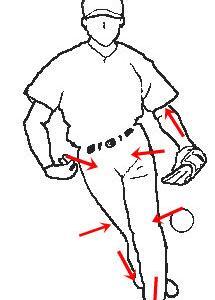 ピッチング技術の試行錯誤