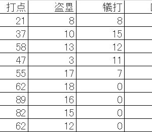 秋山翔吾は西武ライオンズ史上最高の打者である。