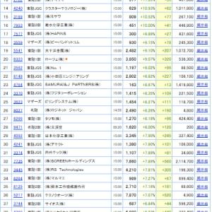 値上がり率ランキング(2019.10.18)/全市場&東証1部