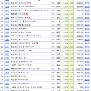 値上がり率ランキング(2019.11.15)/全市場&東証1部