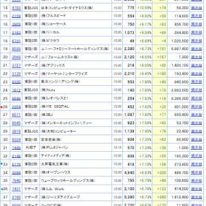 値上がり率ランキング(2019.8.19/全市場&東証1部)