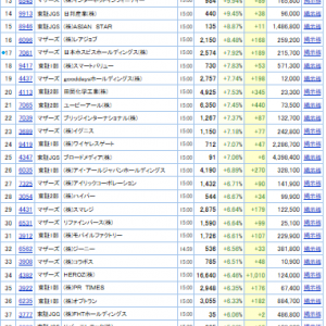 値上がり率ランキング(2019.8.21/全市場&東証1部)