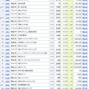 値上がり率ランキング(2019.8.23/全市場&東証1部)