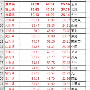 数字学外伝2:「投票率の崩壊」はどこで起きていたか~都道府県で見る~
