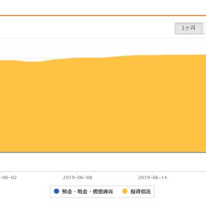 【つみたてNISA】★67週報告★つみたてNISA(SBI証券)+15,118円