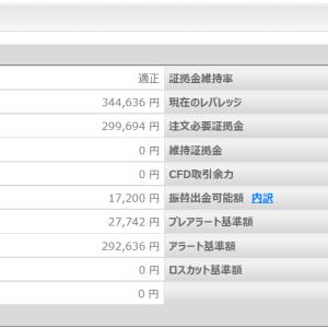 【CFD】第40週 配当が魅力の「株価CFD」(+44,942円)