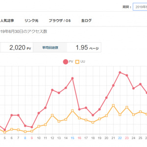 【アクセス解析】2019/07/05 ブログアクセス解析内容公開